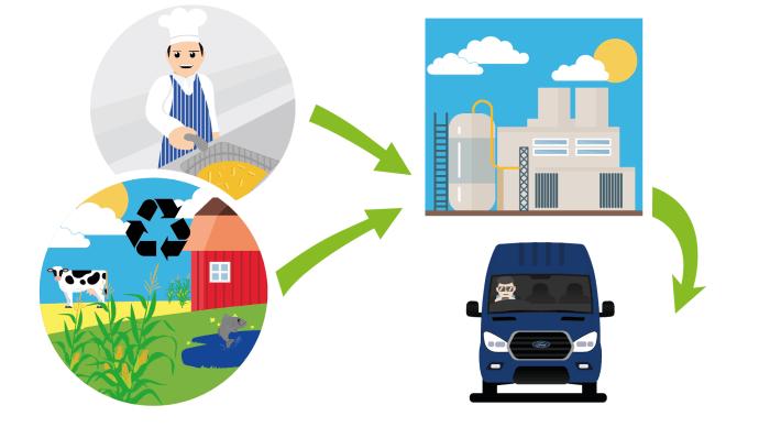 Ford Transit kör på gröna bränslen tillverkat av matolja