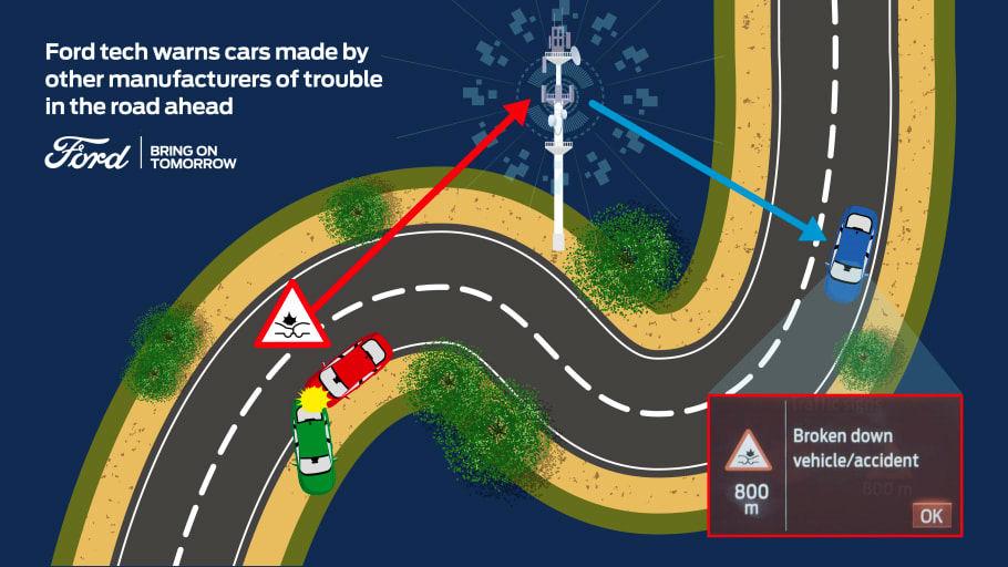 Fords uppkopplade bilar delar data med andra bilmärken - ska göra vägarna säkrare